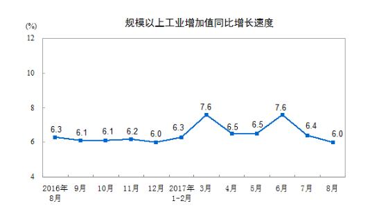 今年前8个月,中国规模以上工业增加值同比 6.7%,预期 6.8%,前值 6.8%。